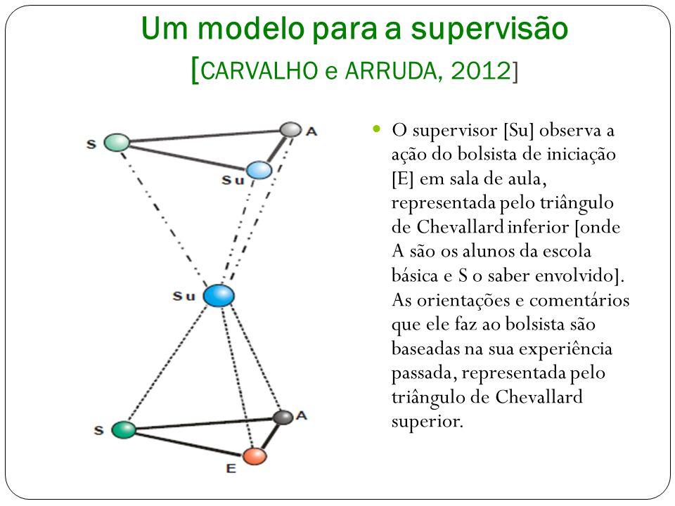 Um modelo para a supervisão [CARVALHO e ARRUDA, 2012]